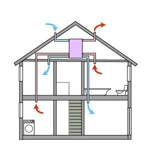Πως να καθαρίσετε τον εσωτερικό αέρα κατοικιών