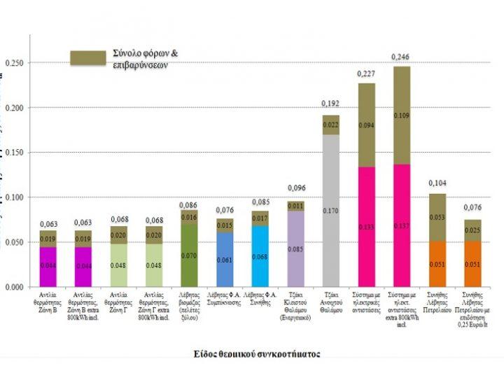 Έρευνα για τη Θέρμανση σε 51 ελληνικά κτίρια